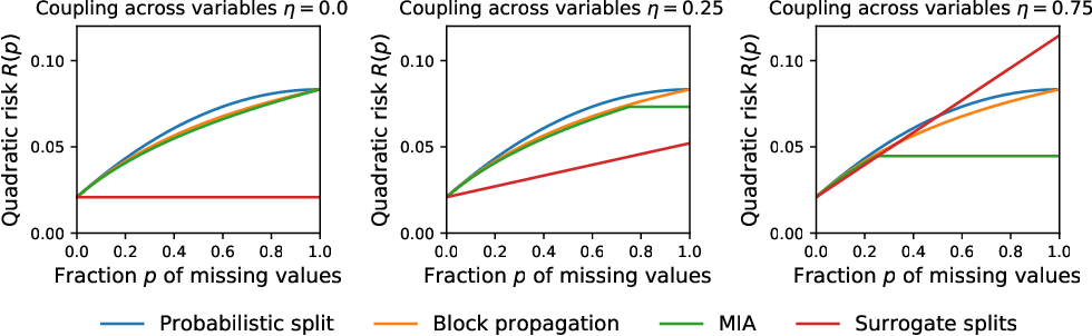 Figure 1 for On the consistency of supervised learning with missing values