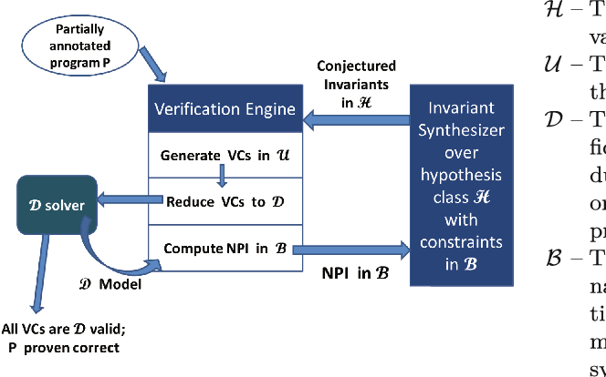 Figure 1 for Invariant Synthesis for Incomplete Verification Engines