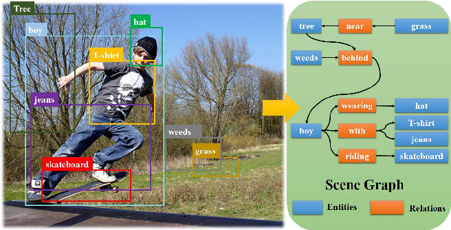 Figure 1 for Attentive Relational Networks for Mapping Images to Scene Graphs