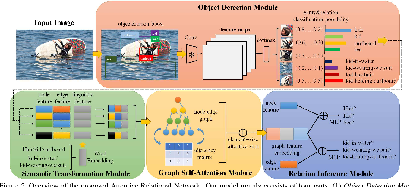 Figure 3 for Attentive Relational Networks for Mapping Images to Scene Graphs