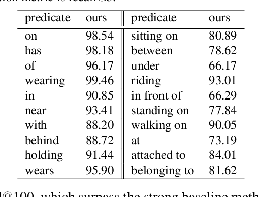 Figure 4 for Attentive Relational Networks for Mapping Images to Scene Graphs