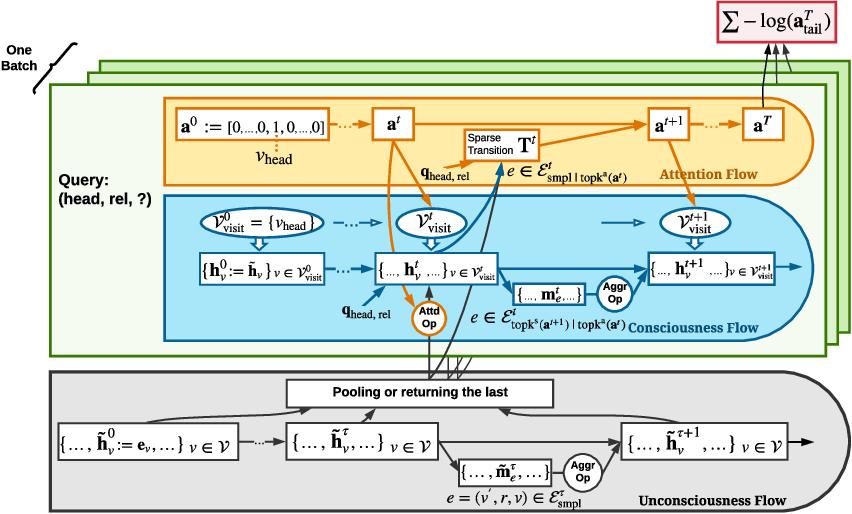 Figure 3 for Neural Consciousness Flow