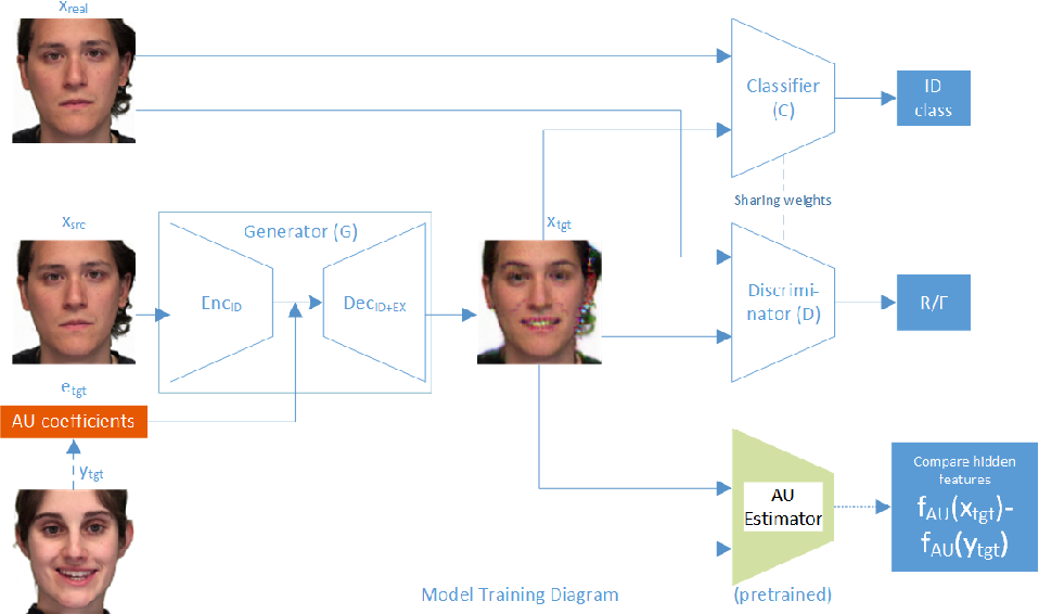 Figure 3 for Generative Adversarial Talking Head: Bringing Portraits to Life with a Weakly Supervised Neural Network