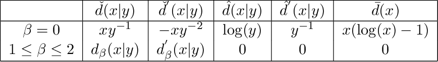 Figure 2 for Blind Audio Source Separation with Minimum-Volume Beta-Divergence NMF
