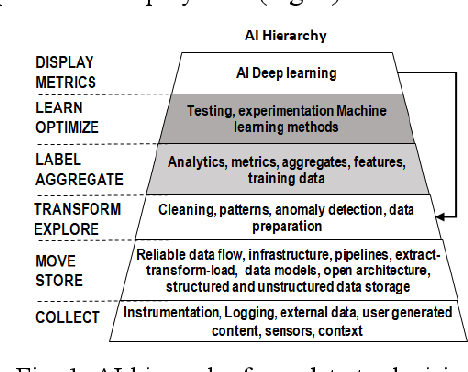 Figure 1 for Multisource AI Scorecard Table for System Evaluation