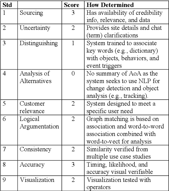 Figure 3 for Multisource AI Scorecard Table for System Evaluation