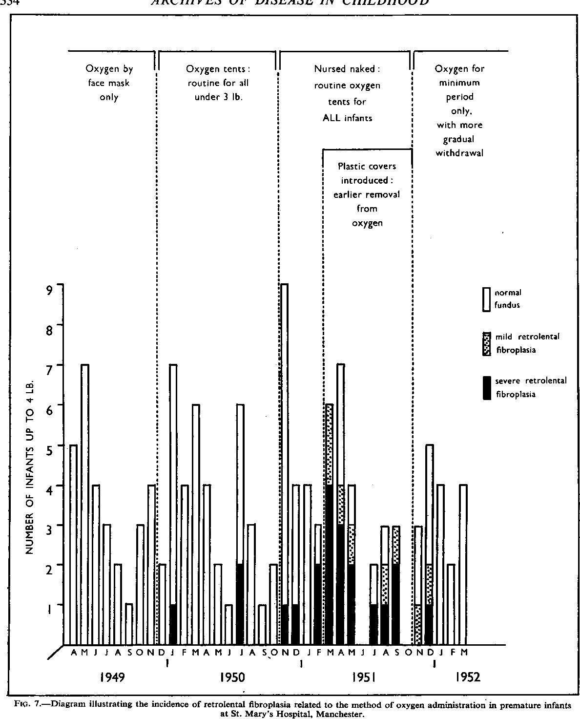 Retrolental fibroplazi 22