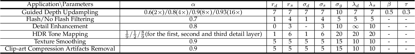Figure 2 for Robust Guided Image Filtering