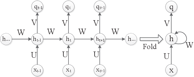 Figure 4 for Real-time Forecast Models for TBM Load Parameters Based on Machine Learning Methods