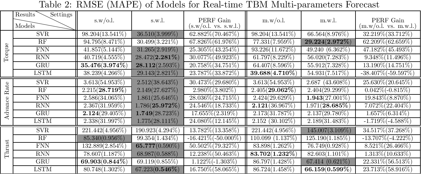 Figure 3 for Real-time Forecast Models for TBM Load Parameters Based on Machine Learning Methods