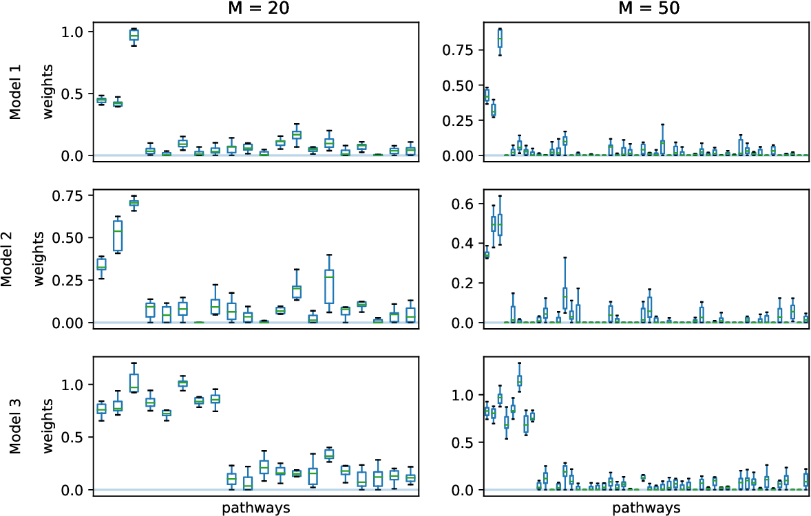 Figure 1 for A general kernel boosting framework integrating pathways for predictive modeling based on genomic data