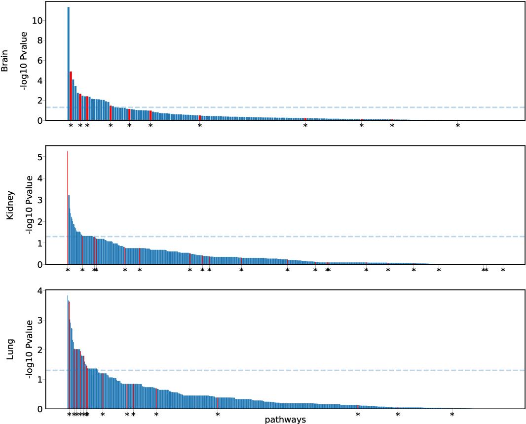 Figure 3 for A general kernel boosting framework integrating pathways for predictive modeling based on genomic data