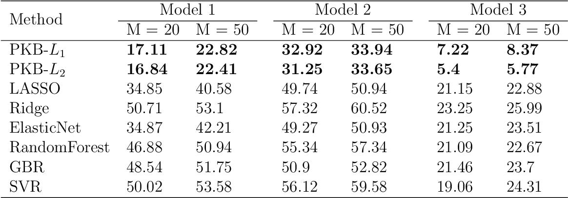 Figure 2 for A general kernel boosting framework integrating pathways for predictive modeling based on genomic data