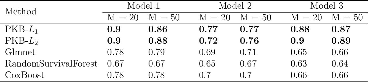 Figure 4 for A general kernel boosting framework integrating pathways for predictive modeling based on genomic data