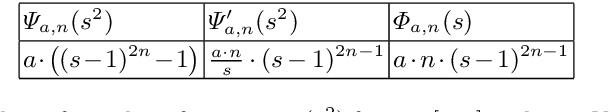 Figure 2 for Stable Backward Diffusion Models that Minimise Convex Energies