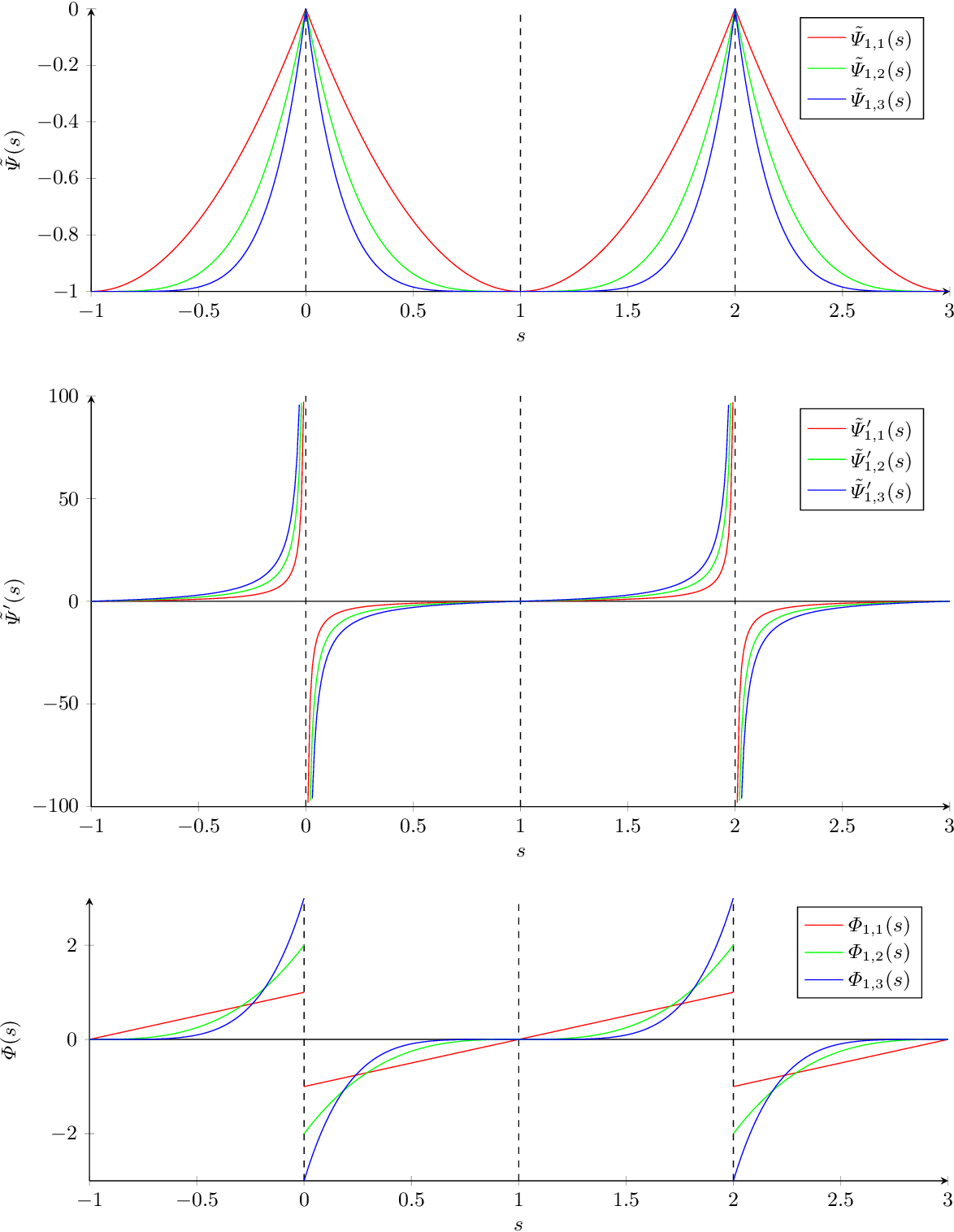 Figure 3 for Stable Backward Diffusion Models that Minimise Convex Energies