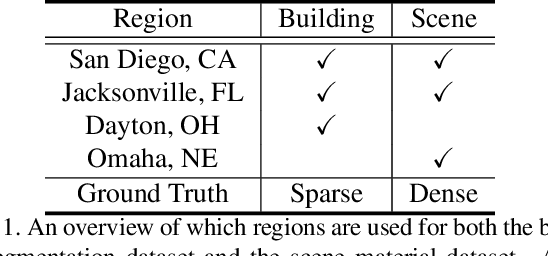 Figure 2 for Material Segmentation of Multi-View Satellite Imagery