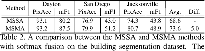 Figure 4 for Material Segmentation of Multi-View Satellite Imagery