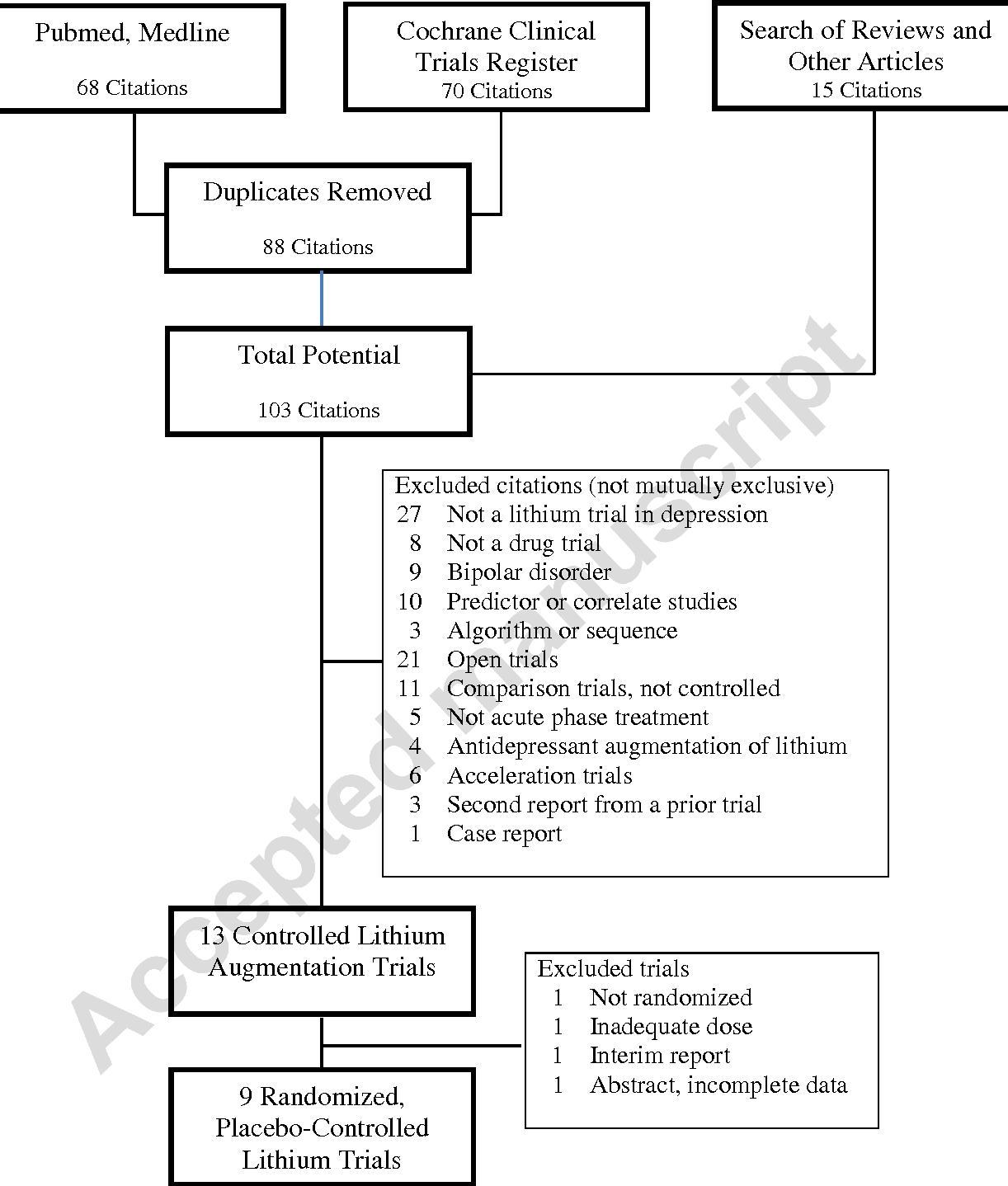 Figure 1 from A systematic review and meta-analysis of
