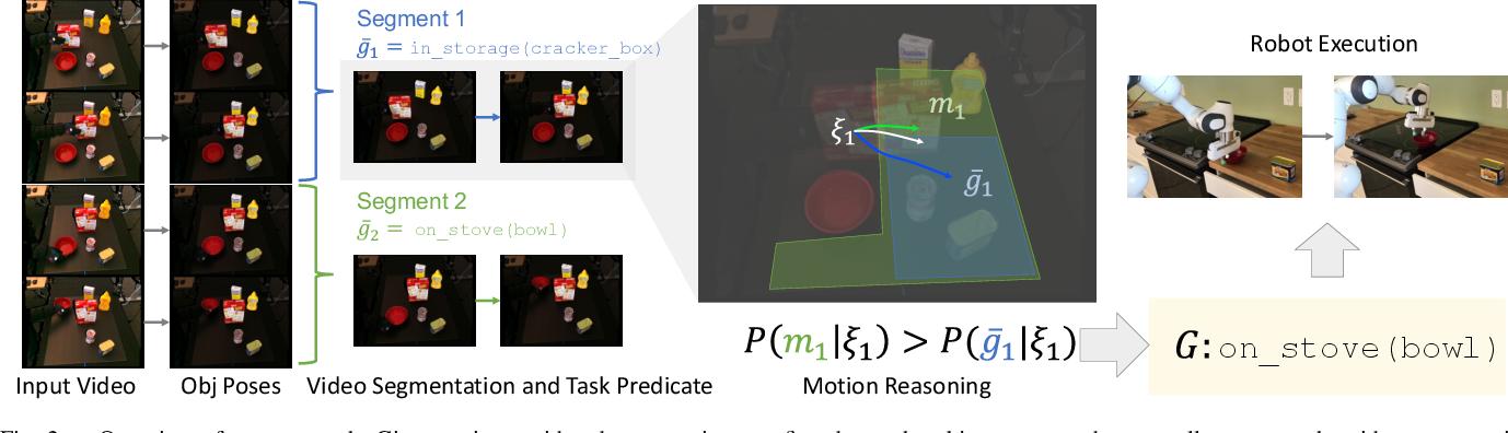 Figure 2 for Motion Reasoning for Goal-Based Imitation Learning
