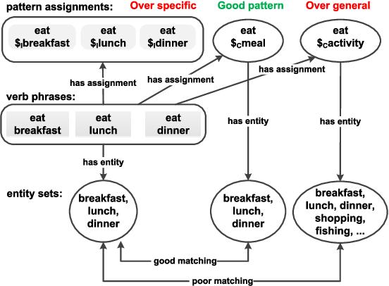Figure 2 for Verb Pattern: A Probabilistic Semantic Representation on Verbs