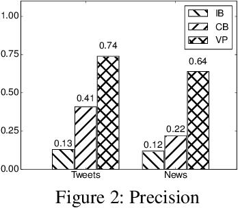 Figure 4 for Verb Pattern: A Probabilistic Semantic Representation on Verbs