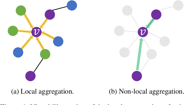 Figure 1 for Graph Pointer Neural Networks