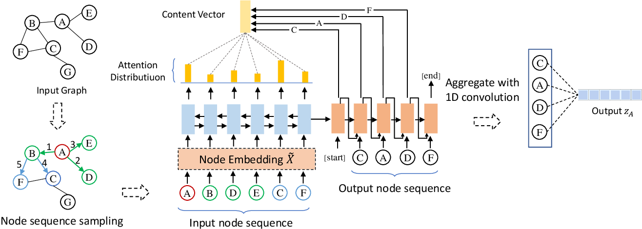 Figure 3 for Graph Pointer Neural Networks