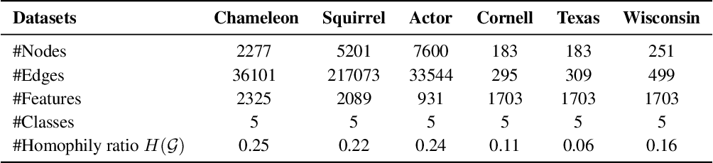 Figure 2 for Graph Pointer Neural Networks
