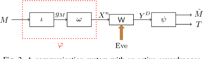 Figure 2 for A Tamper-Free Semi-Universal Communication System for Deletion Channels