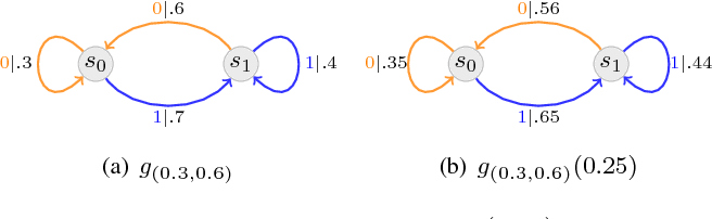 Figure 3 for A Tamper-Free Semi-Universal Communication System for Deletion Channels