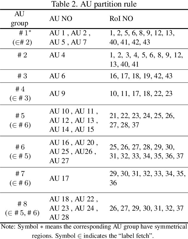 Figure 4 for AU R-CNN: Encoding Expert Prior Knowledge into R-CNN for Action Unit Detection