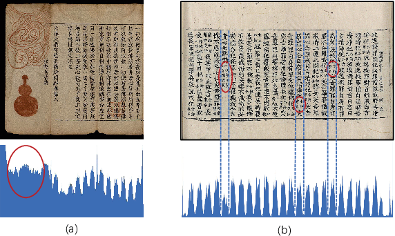 Figure 1 for Joint Layout Analysis, Character Detection and Recognition for Historical Document Digitization