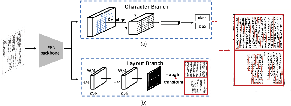 Figure 2 for Joint Layout Analysis, Character Detection and Recognition for Historical Document Digitization