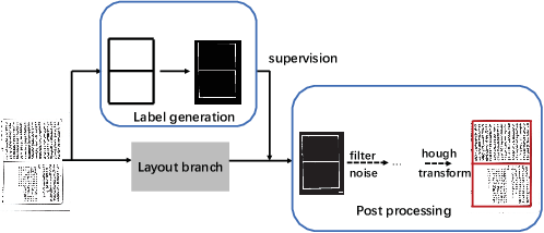 Figure 3 for Joint Layout Analysis, Character Detection and Recognition for Historical Document Digitization