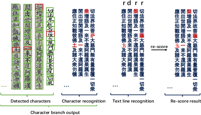 Figure 4 for Joint Layout Analysis, Character Detection and Recognition for Historical Document Digitization