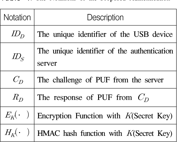 PDF] The Authentication and Key Management Method based on