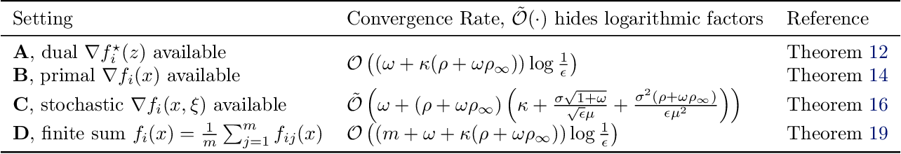 Figure 3 for A Linearly Convergent Algorithm for Decentralized Optimization: Sending Less Bits for Free!