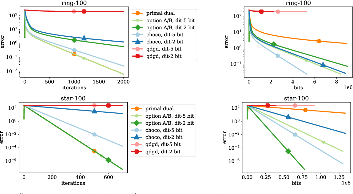 Figure 4 for A Linearly Convergent Algorithm for Decentralized Optimization: Sending Less Bits for Free!