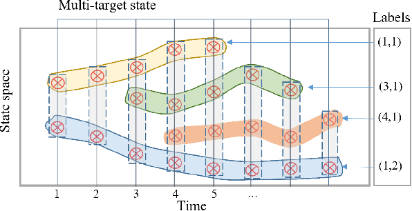 Figure 1 for Robust multi-sensor GLMB filter: An application to multi-target tracking with bearing-only sensors