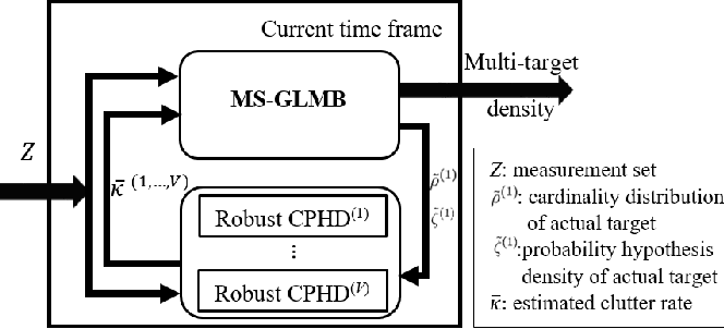 Figure 3 for Robust multi-sensor GLMB filter: An application to multi-target tracking with bearing-only sensors