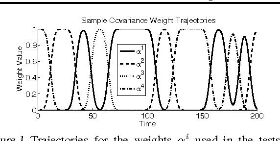 Figure 1 for Improved Estimation in Time Varying Models