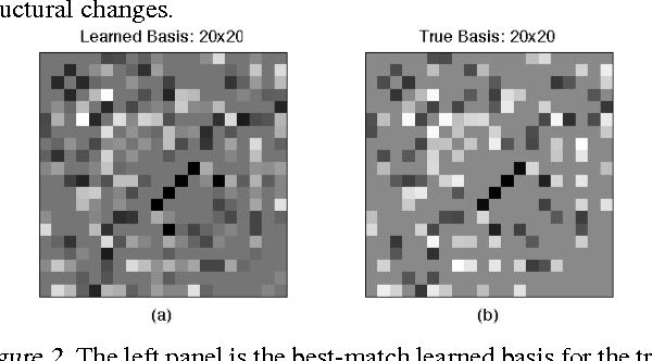 Figure 3 for Improved Estimation in Time Varying Models