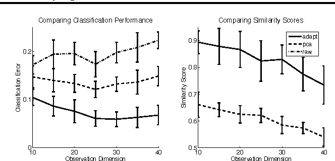 Figure 4 for Improved Estimation in Time Varying Models