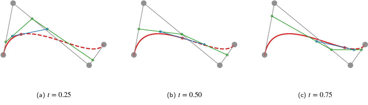 Figure 1 for BezierSeg: Parametric Shape Representation for Fast Object Segmentation in Medical Images