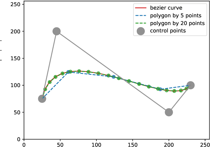 Figure 2 for BezierSeg: Parametric Shape Representation for Fast Object Segmentation in Medical Images