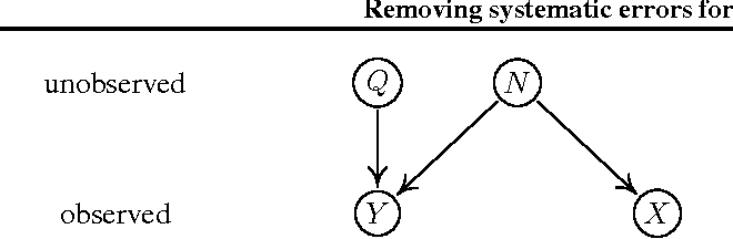 Figure 1 for Removing systematic errors for exoplanet search via latent causes