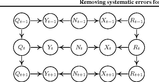 Figure 3 for Removing systematic errors for exoplanet search via latent causes