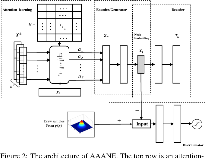 Figure 2 for AAANE: Attention-based Adversarial Autoencoder for Multi-scale Network Embedding