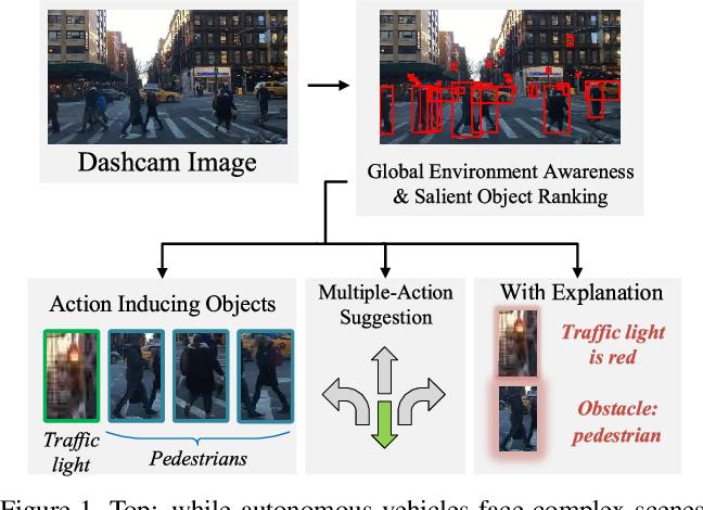 Figure 1 for Explainable Object-induced Action Decision for Autonomous Vehicles